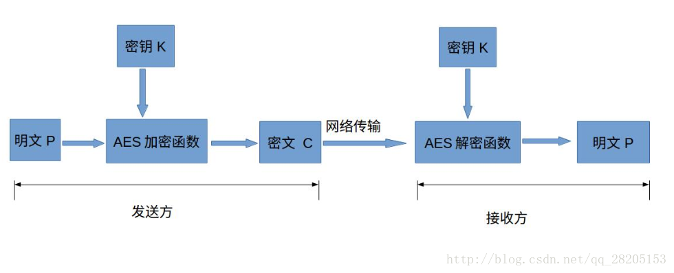 加密流程图
